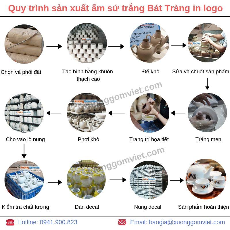 Quy trình sản xuất ấm chén trắng Bát Tràng in logo